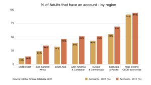 Unbanked Account Penetration